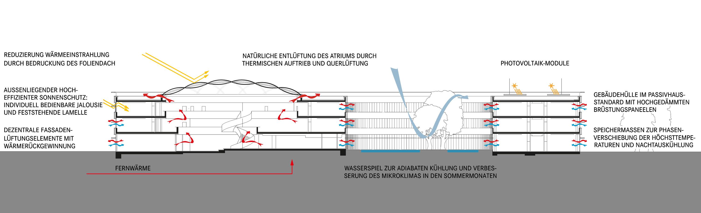 Neues Gymnasium Bochum Technikschnitt